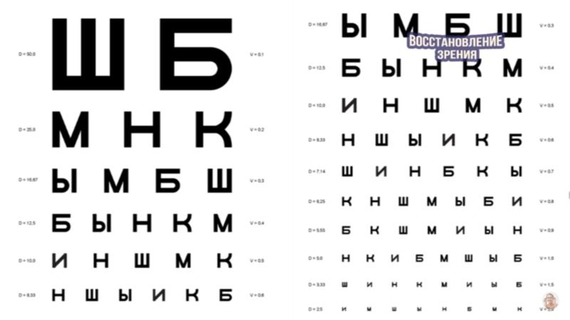 Настроечная таблица для проверки зрения